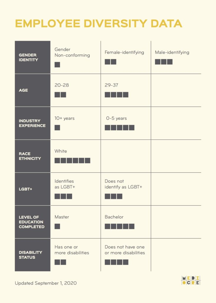 Mediocre EmployeeDiversityData Chart v2