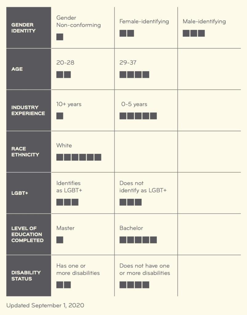 Mediocre EmployeeDiversityData Chart
